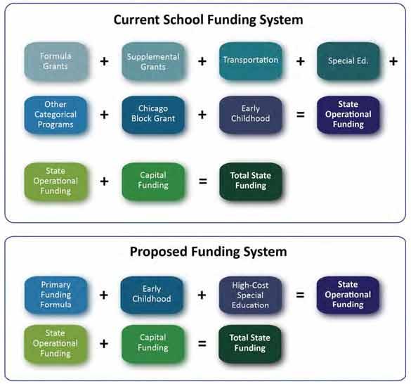Suburbs Vs Poorer Districts In IL School Funding Debate